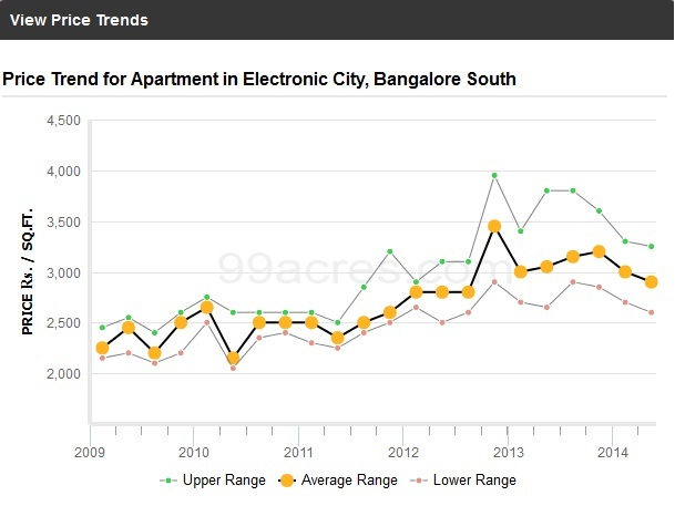 Electronic City Price Trends