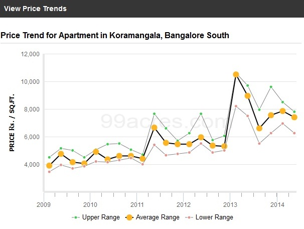 Kormangala Price Trends