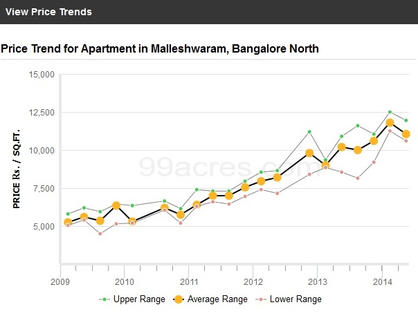 Malleshwaram Price Trends