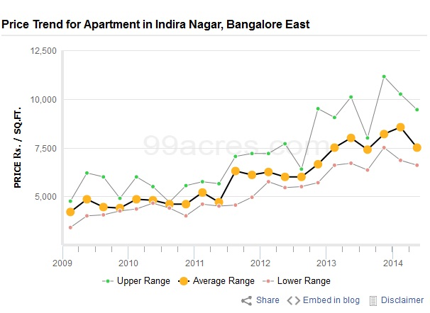 property price Indira nagar