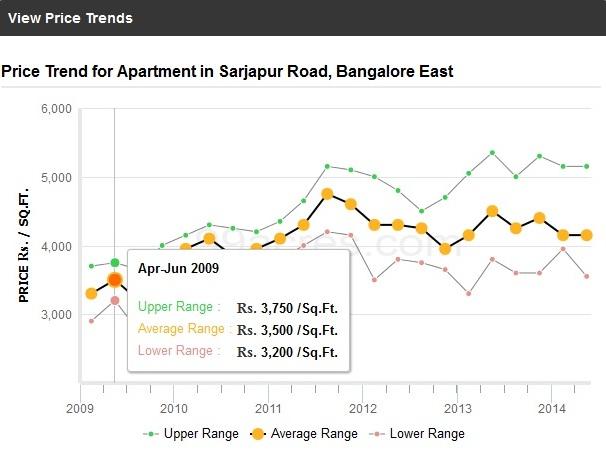 Sarjapur Road Price Trend
